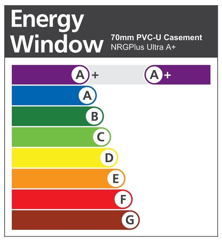 Quality accreditations platinumnrg for Window ratings